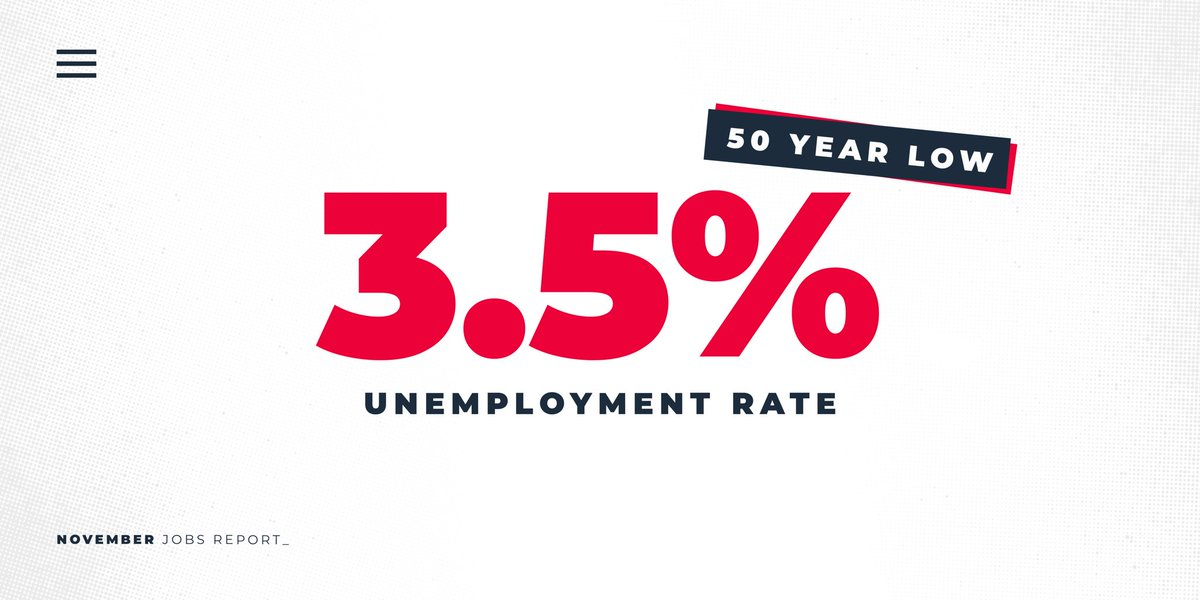 The economy continues to roar. The unemployment rate is at a 50 year low!