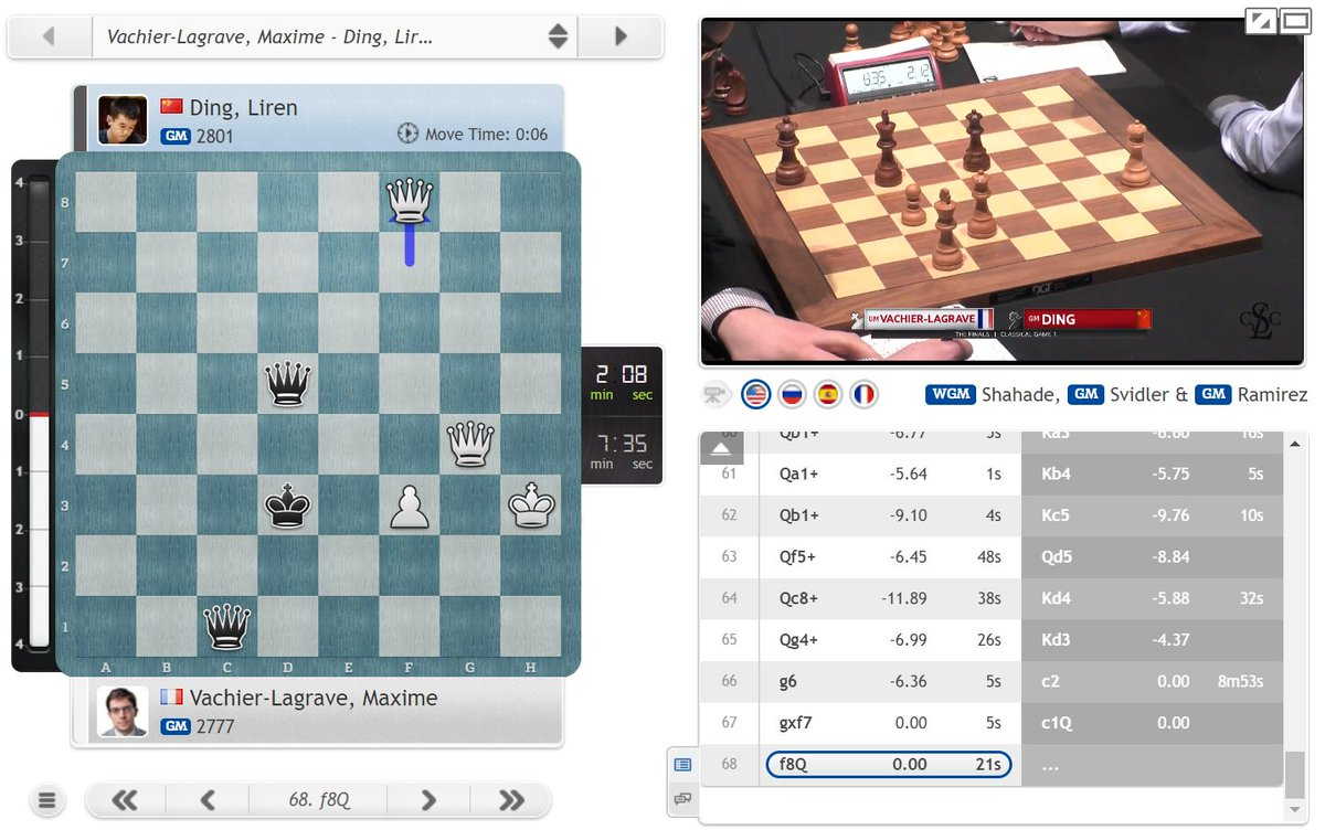test Twitter Media - 4 queens on board, but it seems Ding Liren has missed a huge chance to beat MVL! https://t.co/aQ6ZlsQ9O3  #c24live #GCTFinals https://t.co/Uz8VsTyR0v