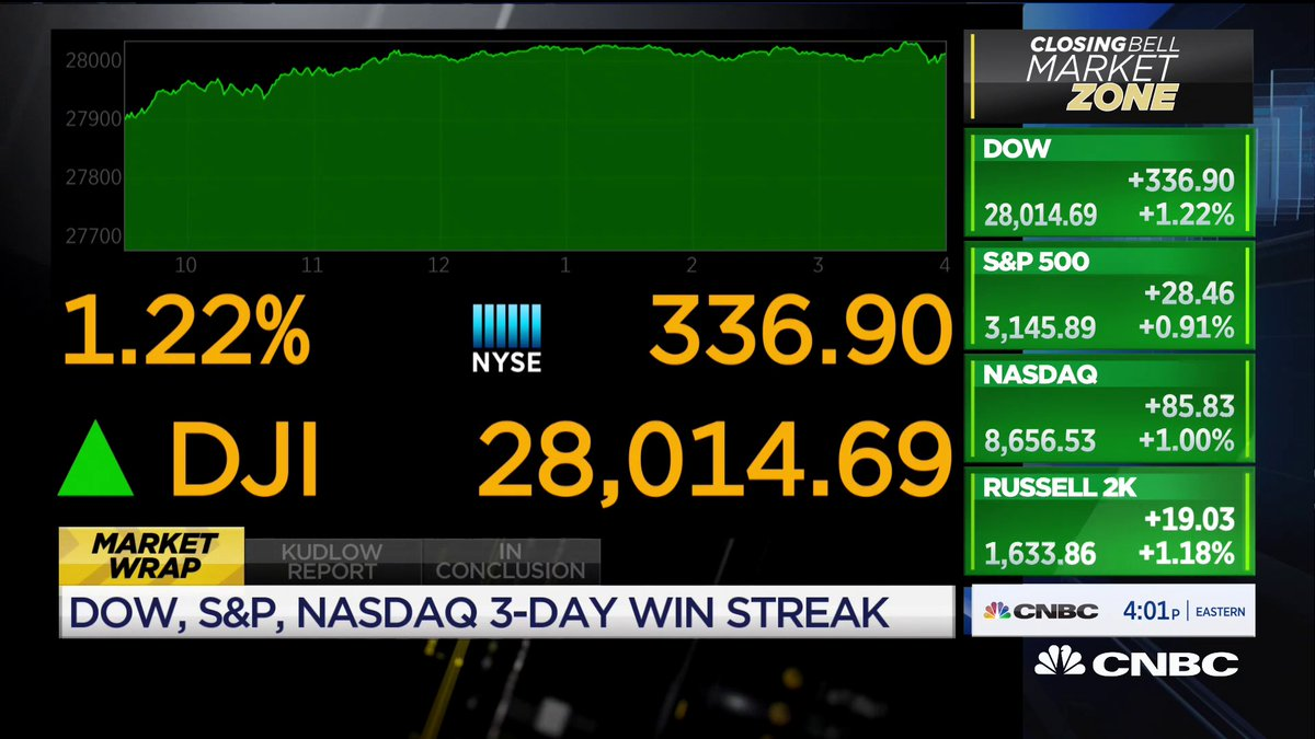 Stocks ended the week up on the back of a blowout U.S. jobs report. The Dow closed up 350 points, more than 1%, and the S&P 500 traded 1% higher.