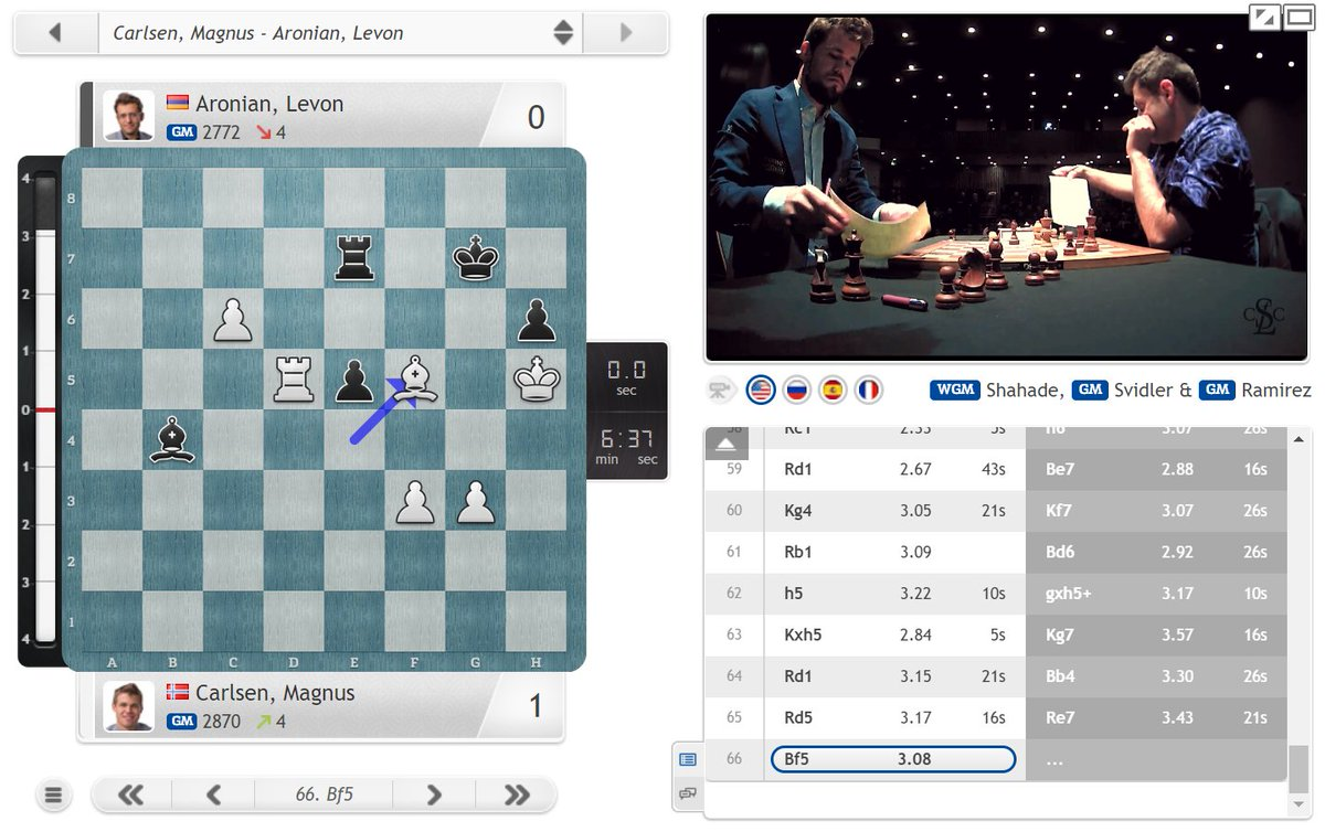 test Twitter Media - Magnus Carlsen takes out his frustration on Levon Aronian as he wins Game 1 of their 3rd place match! https://t.co/M3k9OrDGLz  #c24live #GCTFinals https://t.co/jsTAa0VbpN