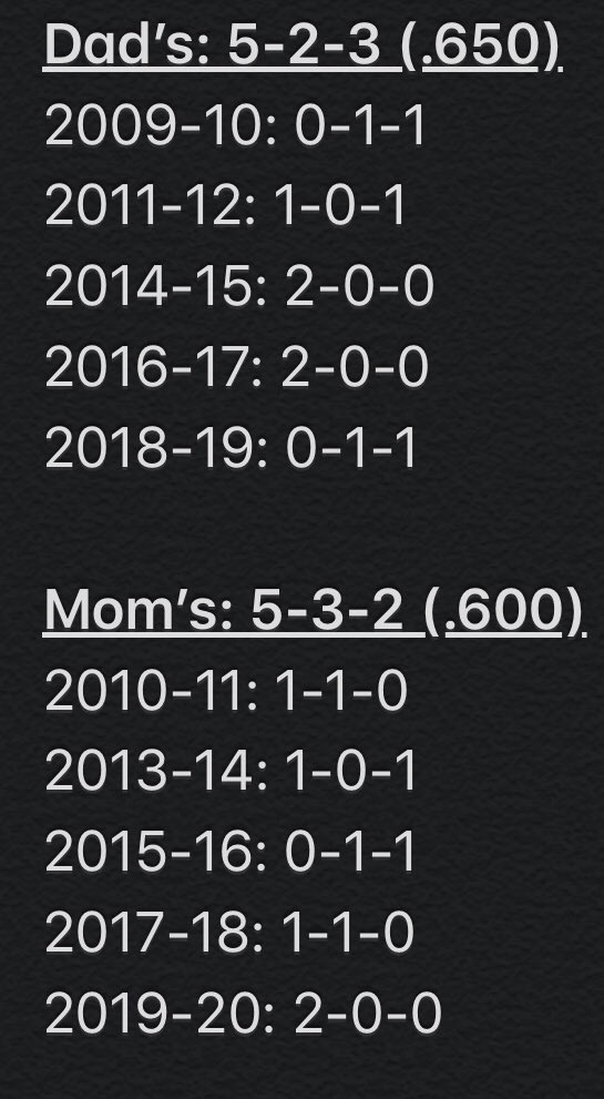 The @NHLBlackhawks Mom's have won three in a row dating back to the 2017-18 Mom's Trip. Thanks to the mom's for all you do!