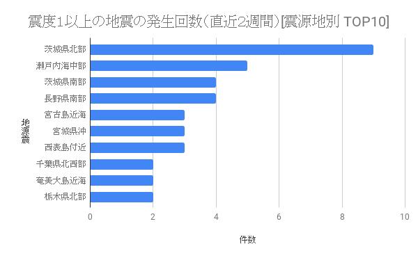 test ツイッターメディア - 直近2週間に震度1以上が観測された地震の震源地TOP10はこのとおりでした. https://t.co/nHDQt0KumE #地震 #jishin https://t.co/x5WBJJll7S