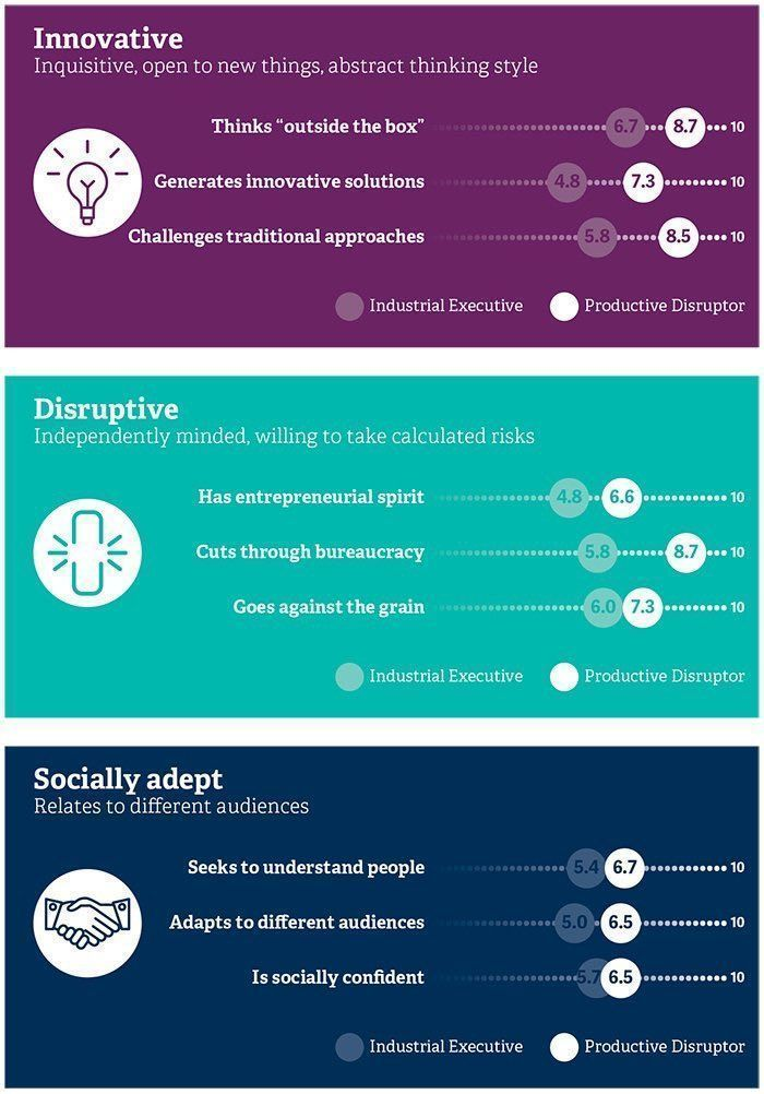 test Twitter Media - The hunt for top #DigitalTransformation leaders, what are the qualities required: - Innovative - Disruptive - Socially adept  #Leadership #Leaders #LeadershipMatters #LeadershipCoaching #AI #ArtificialIntelligence  Via @RRAonLeadership @thomas_dettling @alvinfoo https://t.co/s9aNvD0VJ9
