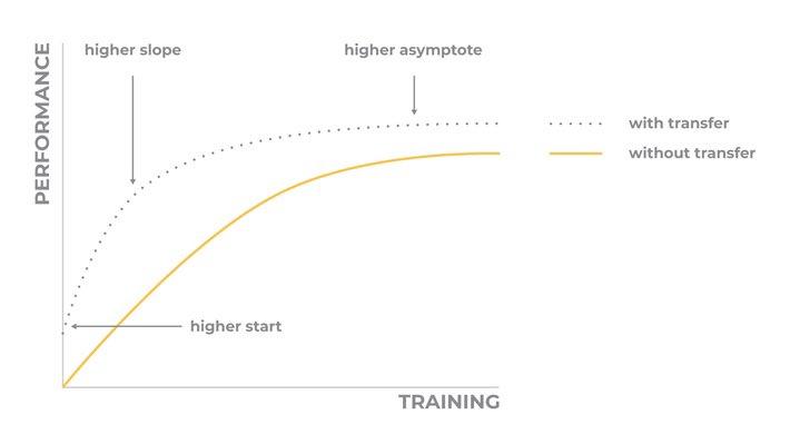 test Twitter Media - Fighting Overfitting in #DeepLearning using Regularization versus #TransferLearning: https://t.co/6mXmHylfKd —————— #BigData #DataMining #DataScience #AI #Statistics #MachineLearning #NeuralNetworks #Algorithms #abdsc https://t.co/VgArbCSQ69