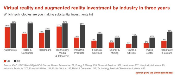 test Twitter Media - Virtual Reality and #AugmentedReality investment by industry in 3 years [#INFOGRAPHICS] via @MikeQuindazzi (@PwC)   Read: https://t.co/MdFNny6kvx    #MWC19 #VR #AR #AI #MachineLearnig #ML #DeepLearning #DL #IoT #Drones https://t.co/WhSKCPq4F6