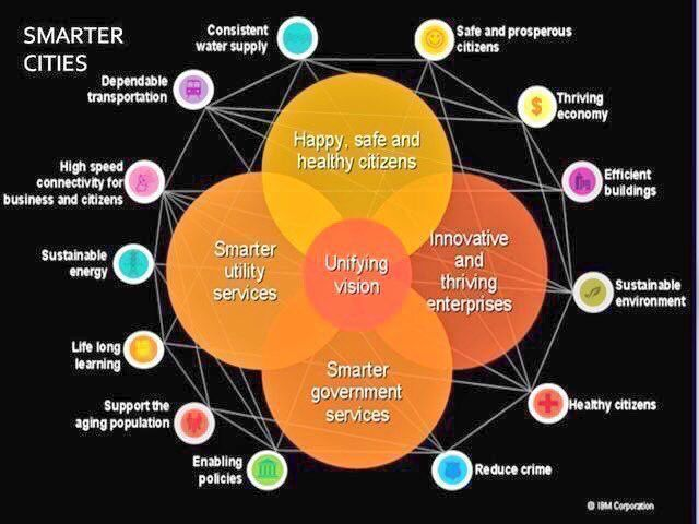 test Twitter Media - Key aspects of a #smartcity: - Consistent Water Supply - Dependable #Transportation  - Efficient Buildings - Sustainable Environment - Support the Aging Population - ...  #IoT #BigData #AI #IIoT #Technology #SmartCities #ArtificialIntelligence  Via @TamaraMcCleary & @evankirstel https://t.co/HXjZ9I1kkX