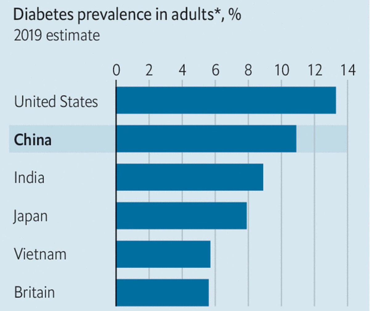 "test Twitter Media - We ""winning"" and China is catching up in a race going in the wrong direction https://t.co/WNksi41SUc #T2D #diabetes https://t.co/f1sx9plt0o"