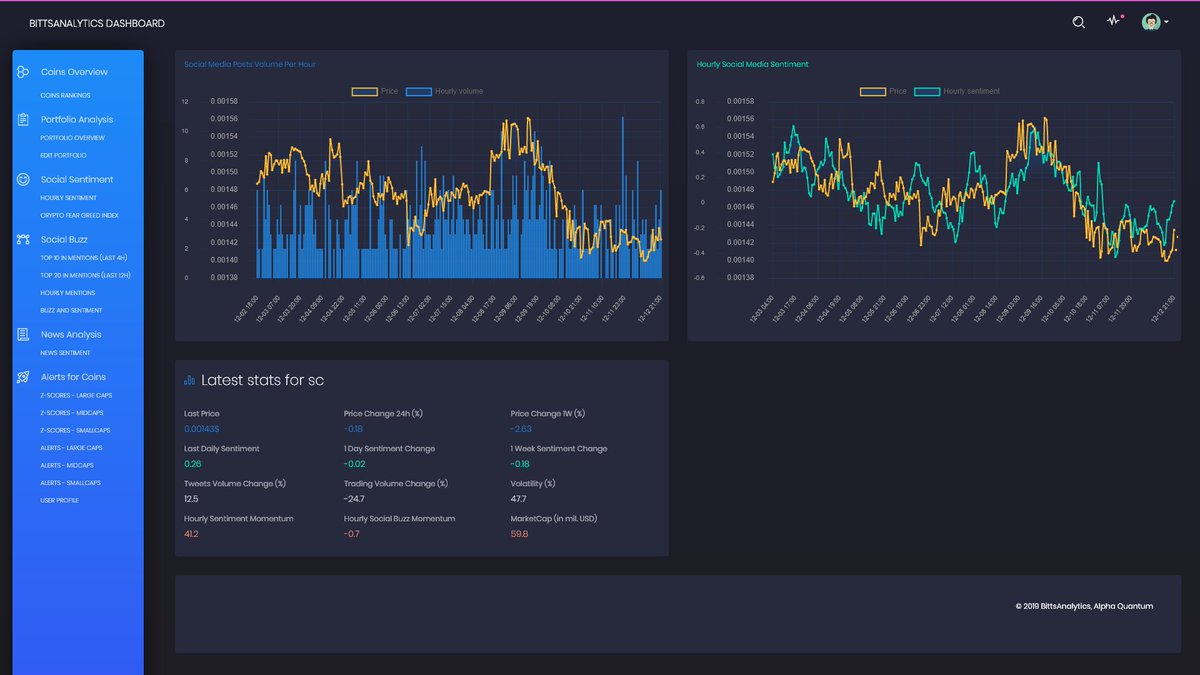 test Twitter Media - $sc social media buzz and sentiment in last few hours. sentiment obtained with machine learning from texts of social media posts about #siacoin. charts available at https://t.co/arkJOhJWw8 https://t.co/PvU1JbsgqC