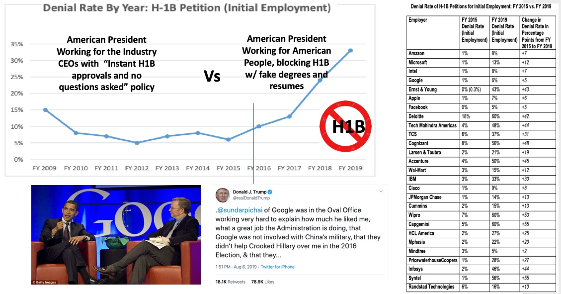 test Twitter Media - @4US_Workers @realDonaldTrump Trump is fighting #h1b through the outsourcers right now.  Each #H1B cheap labor visa renewal denial results in #H4EAD dirt cheap spouse sent back as well.  DHS Announced plans to get rid of #H4 visas in March.  They need to give time to businesses to replace their cheap labor https://t.co/ah0iZQrvgW