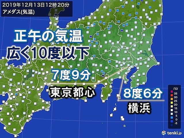 test ツイッターメディア - 【雲広がる】関東、正午の気温 きのうより10度もダウン https://t.co/0WcaeqkGcR  あす14日(土)は、日差しがたっぷり届き、寒さが緩みそう。日中の気温は15度くらいまで上がる所が多い見込みです。 https://t.co/cBKdJO5Yln