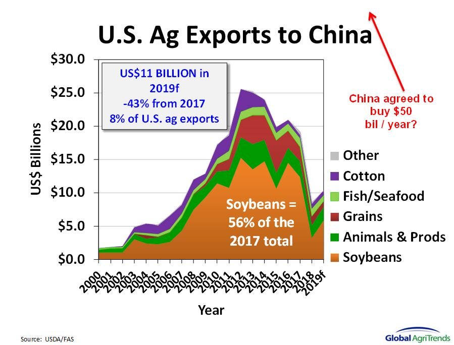 China to buy $50 billion in U.S. ag?  They could buy the entire U.S. soybean crop for $36 billion, then what else? https://t.co/i9Rt3DWfvm