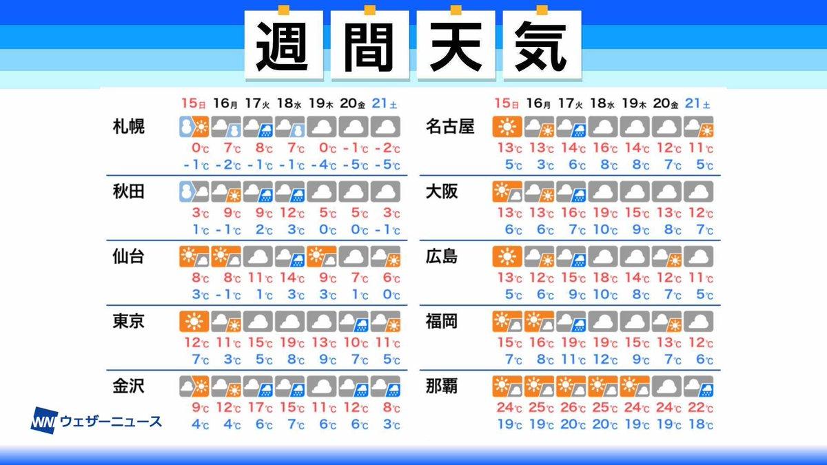 test ツイッターメディア - 【週間天気】この先1週間のポイント ・気温変動の大きい一週間に ・来週中頃は広範囲で雨か ・北海道では雪と雨が交互に ▼詳しくはこちら https://t.co/91n9mQ6wtn https://t.co/QFhQRpxmOJ