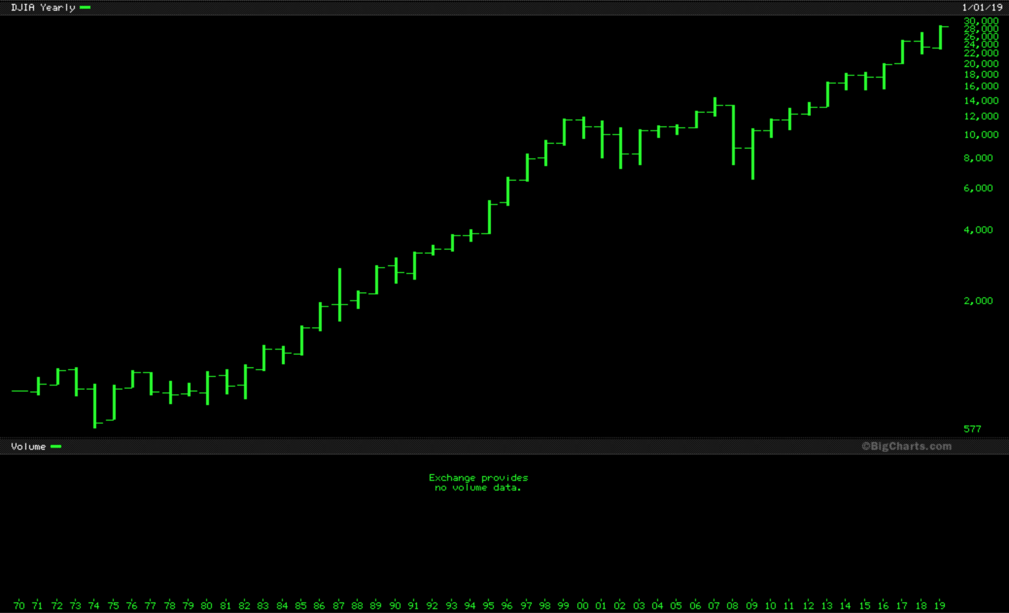 Here's your freshly minted Dow Annual OHLC 40 Year Chart https://t.co/sCJC5ylpDT