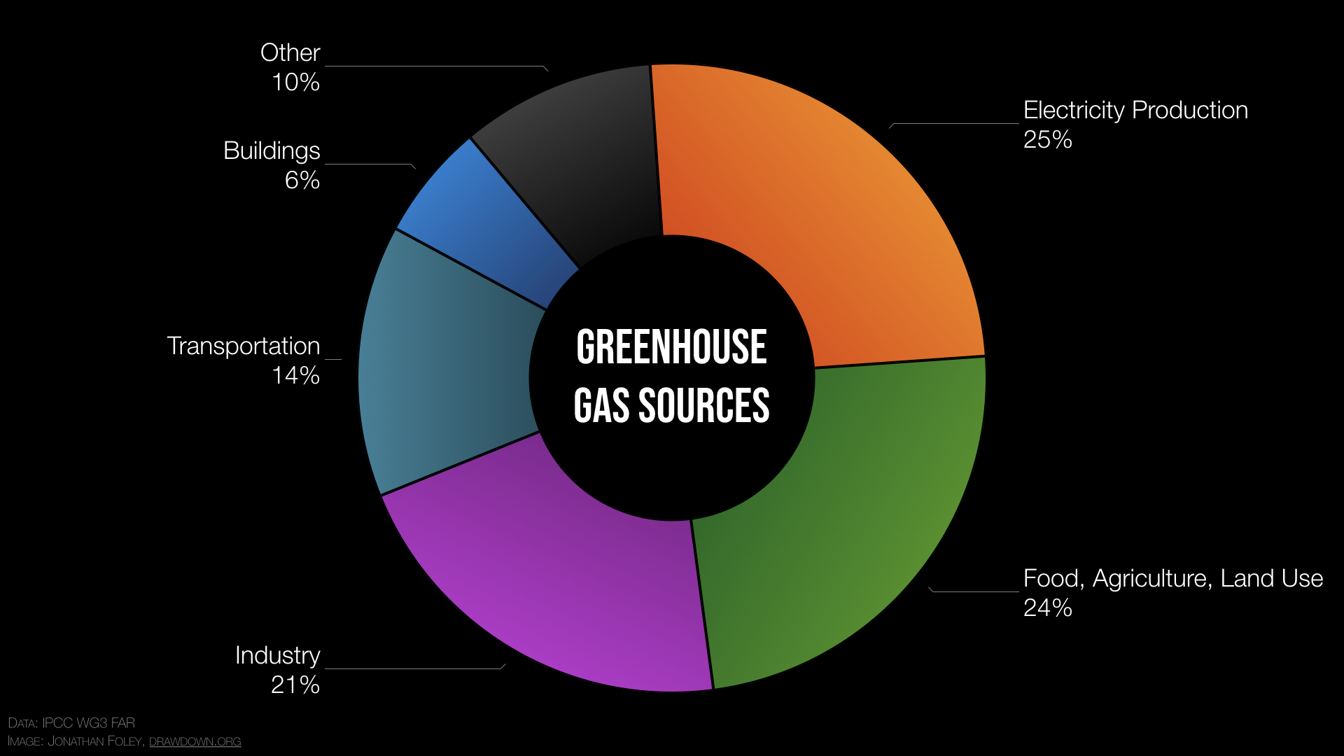 Wonder where greenhouse gases come from?  Here are two plots I put together showing the major sources, and the different activities that create them. It's based on global emissions inventories reported in the IPCC Third Working Group, 5th Assessment.  What surprises you most? https://t.co/mbfE7b7D0l