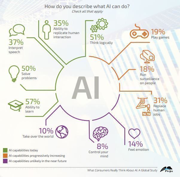 test Twitter Media - How do you describe what AI can do? #Infographic   #ML #AI #MachineLearning #DeepLearning #ArtificialIntelligence #IoT #CyberSecurity @Fisher85M #infosec #gaming @24k #chatbots #MWC #defstar5 #fintech #MWC2020 #DataPrivacy #MWC20 #technology #education https://t.co/44ruhMNdvN