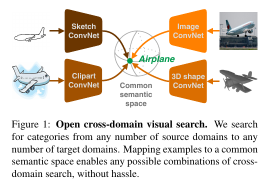test Twitter Media - Open Cross-Domain Visual Search. (William Thong et al.)  Paper: https://t.co/xxcRCE8bZL  #machinelearning #artificialintelligence #computervision #patternrecognition https://t.co/ilKjPA0nw6
