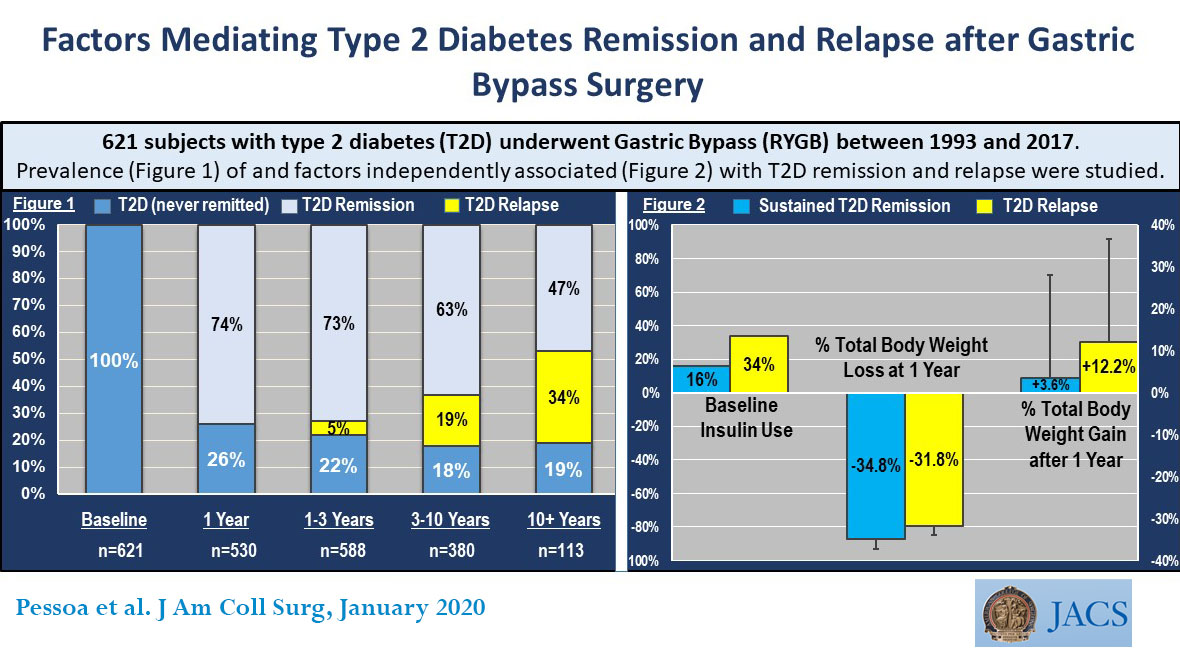 test Twitter Media - Referring patients at a younger age, before insulin is needed, and optimizing weight loss and preventing weight regain after RYGB can improve the rates and durability of T2D remission. https://t.co/zoBnuDNRln  @guilhermemazzi9 @VCU_Surgery #Diabetes #RYGB #VisualAbstract https://t.co/hZ8QnAzMtL