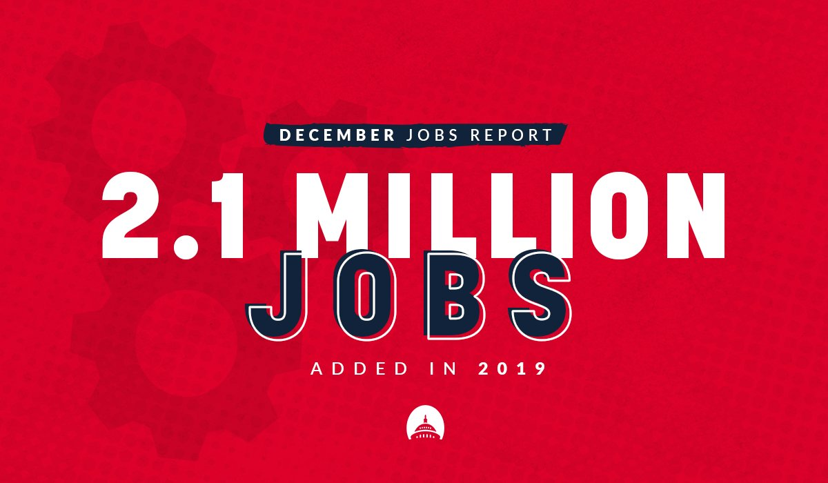 ICYMI: The December #JobsReport delivered more good news for American workers and families. Republican policies continue to make our economy stronger.   Over 2.1 MILLION jobs were created in 2019.