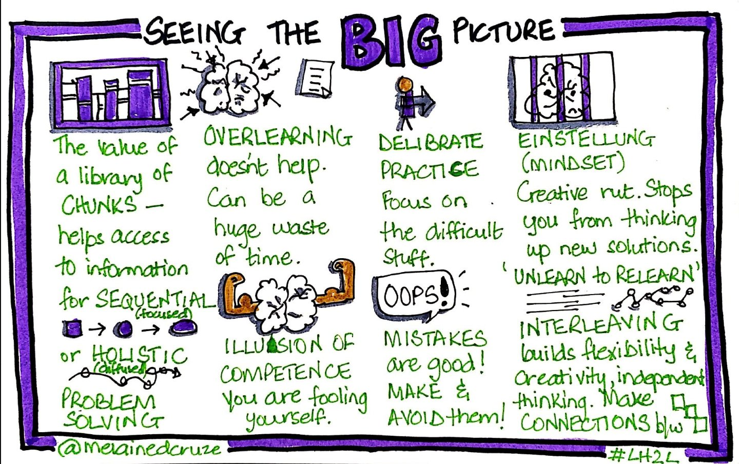#sketchnotes #visualnotes #bigpicture from  @LHTL_MOOC #LH2L on @coursera https://t.co/eu4GkfWhdE