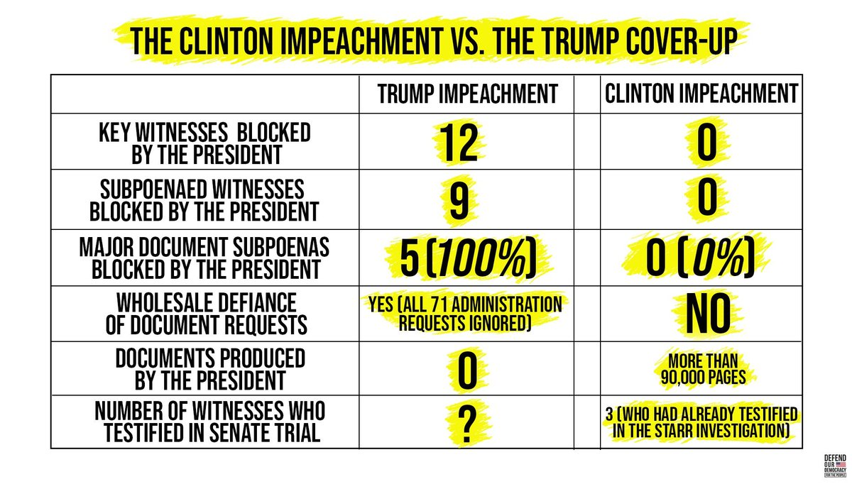 "Trump and Mitch McConnell say they want to follow the ""Clinton Model,"" we say ""YOU FIRST!""   The Clinton Model is one where the president:  Allows access to all witnesses  Produces requested documents  DOES NOT OBSTRUCT THE HOUSE INVESTIGATION  #EndTheCoverUp"