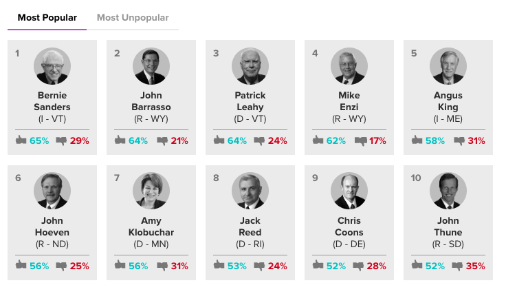 NEW SENATOR APPROVAL RANKINGS:   @BernieSanders retains his spot as the country's most popular senator among his/her constituents.  @SenatorCollins unseats @senatemajldr as the most unpopular.