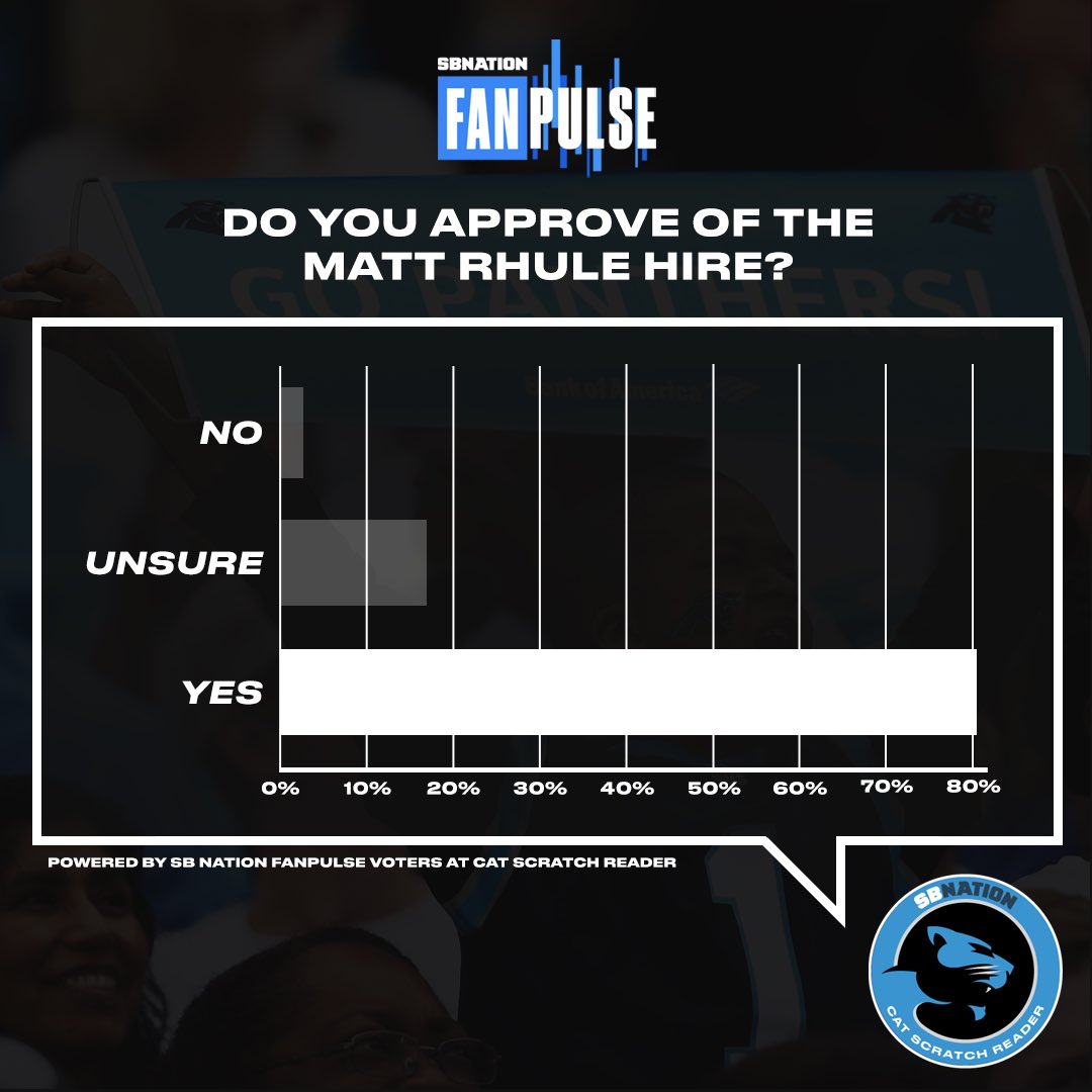 We asked our #FanPulse users if they approved of the Panthers' decision to hire Matt Rhule. As expected, most fans answered yes.   But what about you, Twitter? Reply to this tweet with a GIF that best describes how you reacted to the hire. https://t.co/63qzDM4O16