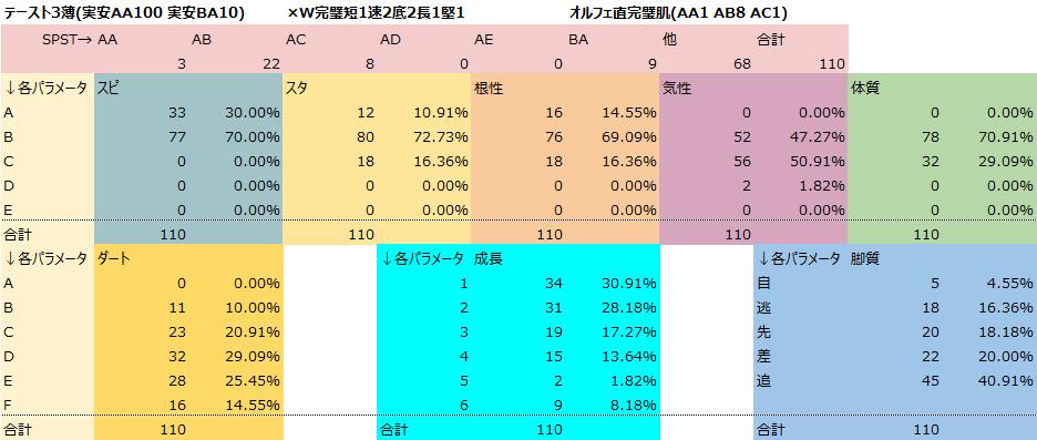 test ツイッターメディア - テースト3薄メモ オルフェ直完璧肌(AA1 AB8 AC1) ×W完璧短1速2底2長1堅1 テースト3薄(実安AA100 実安BA10) 海外十分2 スピ十分4 スタ十分1 海外十分破天(SP122ST96) スタ十分(SP95ST124) スピ十分は全1耐、噛み合わず終了 STAほとんどスクショ無ラーイ(母父ニジンスキー)版から 想定3耐でしたが😇😇😇 https://t.co/taQ1wVGceG
