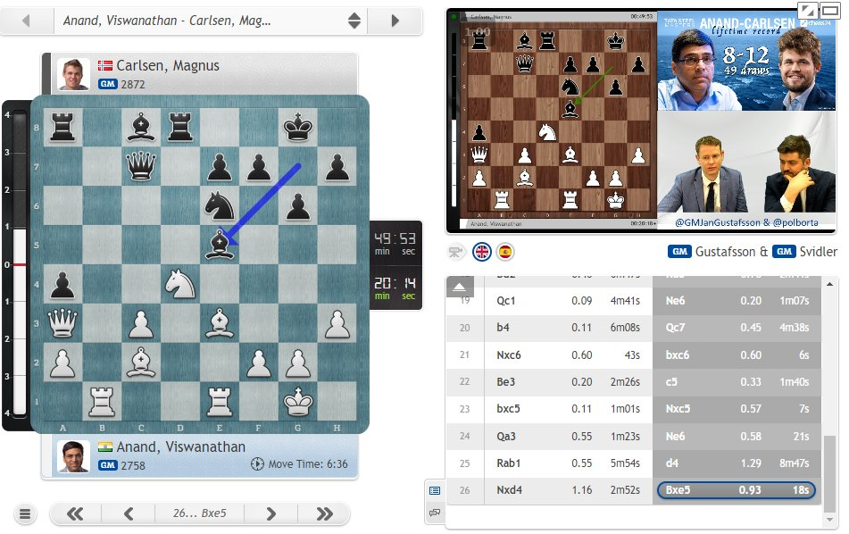 "test Twitter Media - Magnus in trouble again this year in Wijk?  Svidler: ""He had such a wonder year in 2019 it does make you wonder if earth orbiting the sun for one more time has played a role...""  #c24live #TataSteelChess https://t.co/janQU4bR5K"