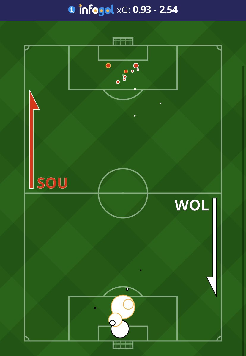 FT #PremierLeague #SaintsFC 2 (0.93 xG) #WWFC 3 (2.54 xG)  Wolves turn the game around in the second half, and in the end rightly get the three points #SOUWOL https://t.co/Io6GcnHDWc