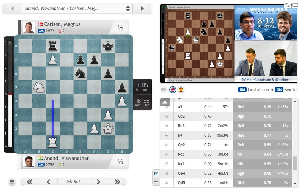 test Twitter Media - It was another struggle a pawn down for World Champion Magnus Carlsen, but a draw against Vishy Anand makes it 7 draws in 7 this year in the #TataSteelChess Masters! https://t.co/lBvVhp4OTm  #c24live https://t.co/AwGqF0DbVV