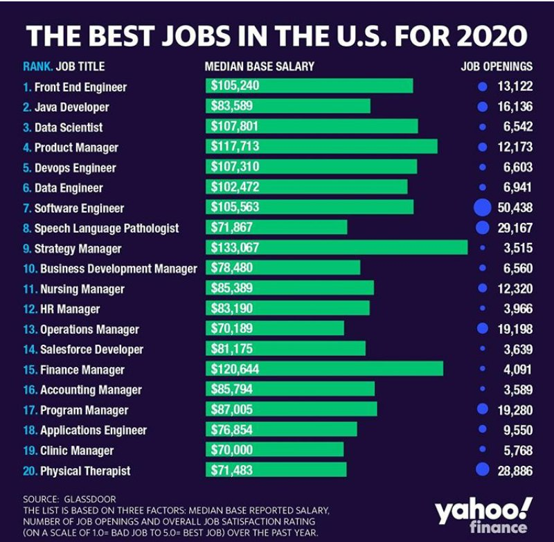 Tech Jobs will hold the best positions for this year holding 20 of the 50 best jobs, according to the Glassdoor's 2020 list. Credit : @yahoofinance  #rt #techjobs #TechJunkieNews #JobsReport #SundayMotivation #SundayThoughts #NewYear2020 #JANUARY #Nigeria #Lagos #arpgtech