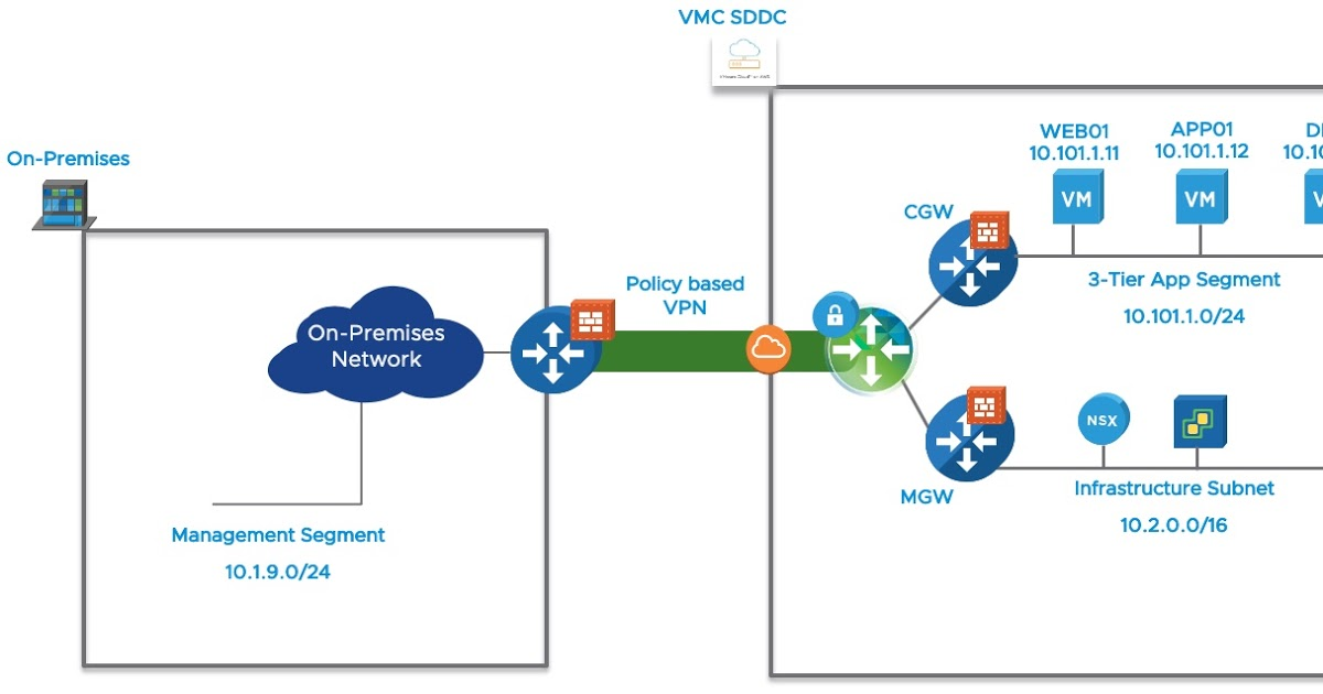 test Twitter Media - RT @m80arm: Protecting a 3-Tier App in VMC with the NSX Distributed Firewall https://t.co/tSAFEwNuSJ https://t.co/1Qvh4NyT8f