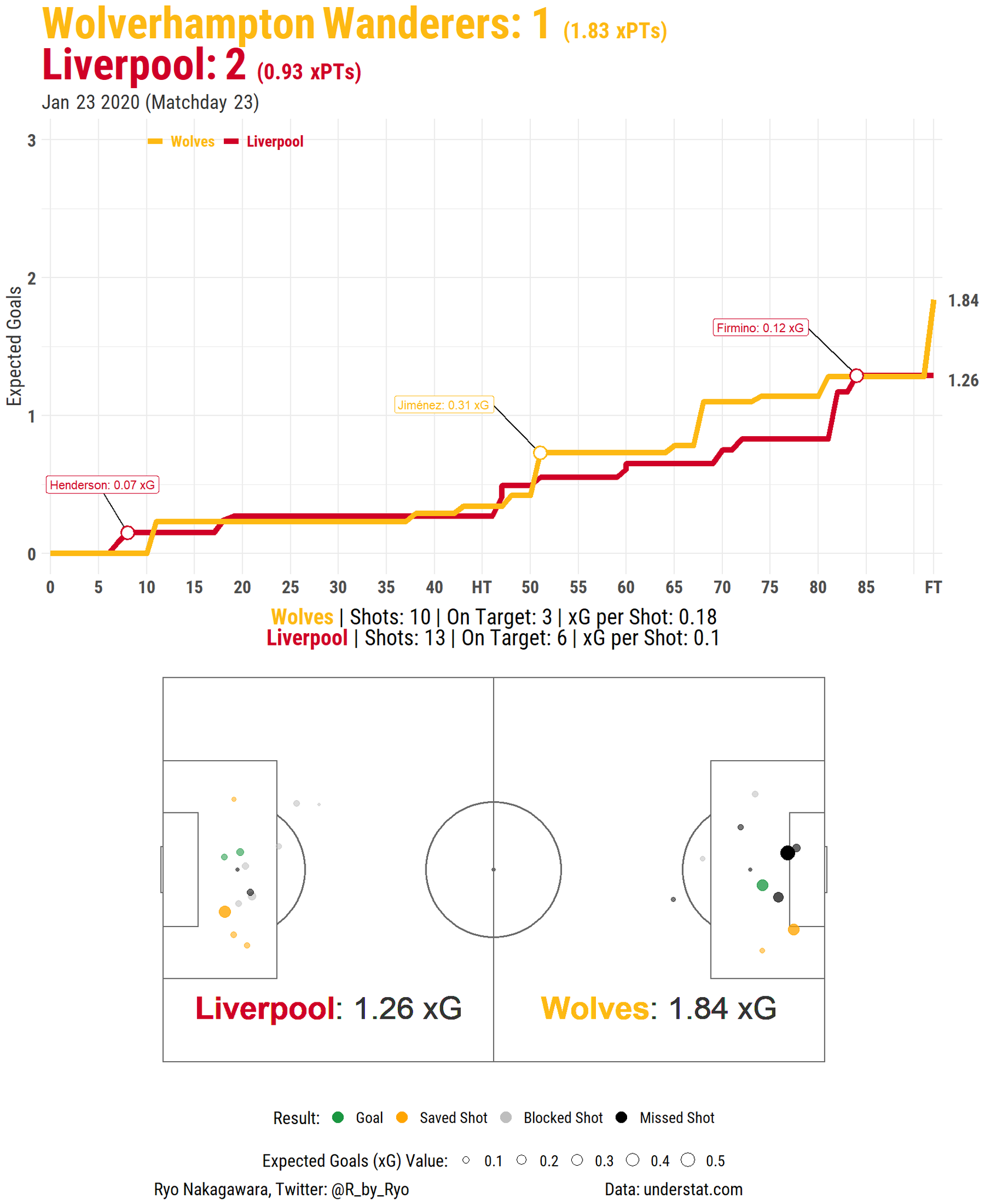 @LFC Matchday 2⃣3⃣, Mentality Monsters Part ❓: Game of 2 halves where #LFC had the advantage in the 1st despite an injury to Mane while a Raul, Adama, & Neves inspired #WWFC dominated for most of the 2nd. Bobby Firmino smashes in the winner, now unbeaten in 40 games! #rstats https://t.co/Vp1hZ8PxDn