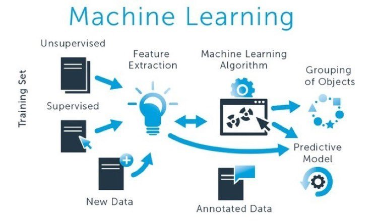 test Twitter Media - 5 Best #Python #MachineLearning Courses Online for #DataScientists in 2020: https://t.co/4iGDMYqNrH  => @DataCamp @Udacity @Udemy @Coursera v/@KirkDBorne #abdsc #BigData #DataScience #DataMining #AppliedMathematics #AI #DeepLearning #Algorithms #DataLiteracy #BeDataBrilliant https://t.co/Zk4HDR31nS