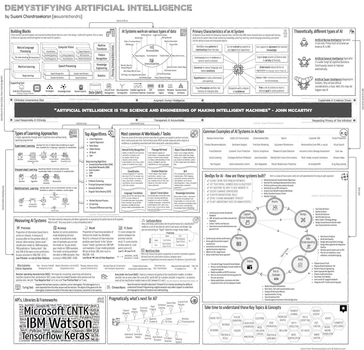 test Twitter Media - Demystifying #ArtificialIntelligence with 10 top #AI applications: https://t.co/KJryZcxTXU ——————— #BigData #DataScience #MachineLearning #DAIFE #DeepLearning #NeuralNetworks #ComputerVision #Algorithms #DataLiteracy V/@KirkDBorne  #infographic source: https://t.co/zIgg0OS7E3 https://t.co/e8MPYcOgkA