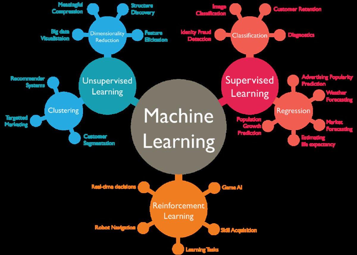 test Twitter Media - #MachineLearning Explained  via @ravikikan #Data #BigDataAnalytics #AI #defstar5 #makeyourownlane #bigdata  #MachineLearning #DataScience #IoT #Cloud  #IoT #IoE #bigdata #infographic #deeplearning #startups #Industry40 #PredictiveAnalytics #ArtificialIntelligence #RT https://t.co/IW86BhFZfe