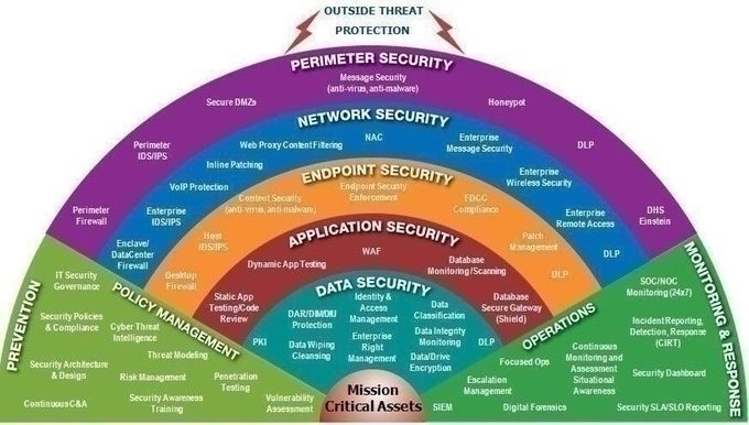 test Twitter Media - #CyberSecurity #ArchitectingTheFuture  A Layered Defense.  #Security #AppSec #Infosec #CyberAttacks #Malware #Hacking #Tech #CyberCrime #IoT #ArtificialIntelligence #Privacy #GDPR #Fraud #Blockchain #Infographics ⚡ @Observatore2 & @MikeQuindazzi  Stay safe online! S.N., #CISO https://t.co/SvNsLp8AFV