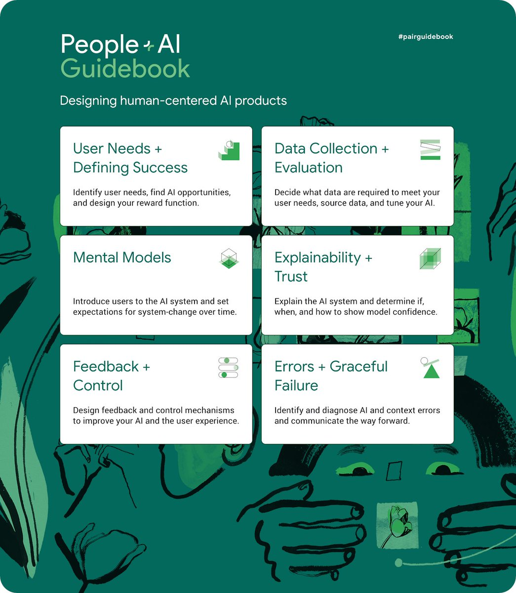 test Twitter Media - The People+AI Guidebook — Designing human-centered #AI products: https://t.co/9idJmGvvGf by @Google  —————— #BigData #DataScience #MachineLearning #DeepLearning #DesignThinking #CX #UX #XAI #TrustedAI https://t.co/7mWnWrVPKj