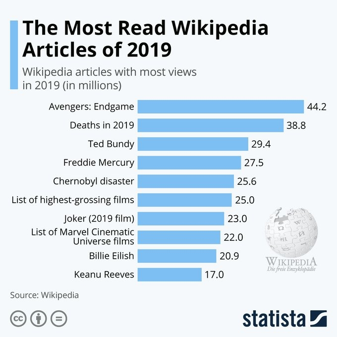 test Twitter Media - Happy world #WikipediaDay. #Wikipedia revolutionized the way we source and research information, making everyone a potential editor. @antgrasso #ai #deeplearning #iot HT via @statistacharts https://t.co/ZL0Ijp29oV