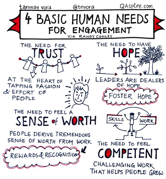 Four basic needs that everyone needs fulfilled.  Thoughts by @RandyConley #Sketchnote by @tnvora https://t.co/0u2BHrKEvT