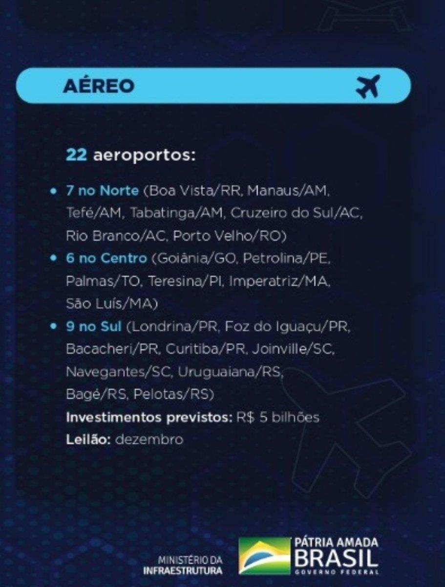Além do dia histórico na 163, ontem + 2 grandes notícias: lançamos consulta pública para concessão de 22 aeroportos ainda em 2020! E fechamos acordo no impasse de Viracopos. Faremos novamente a concessão. E hj ainda vamos inaugurar alça que liga a Rio-Niterói à Linha Vermelha!