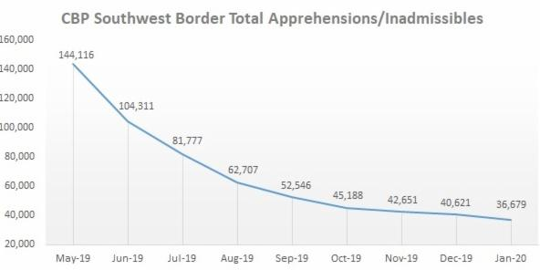 This week, @CBPMarkMorgan announced that CBP enforcement actions along the Southwest border in January were down for the 8th straight month. Learn more:
