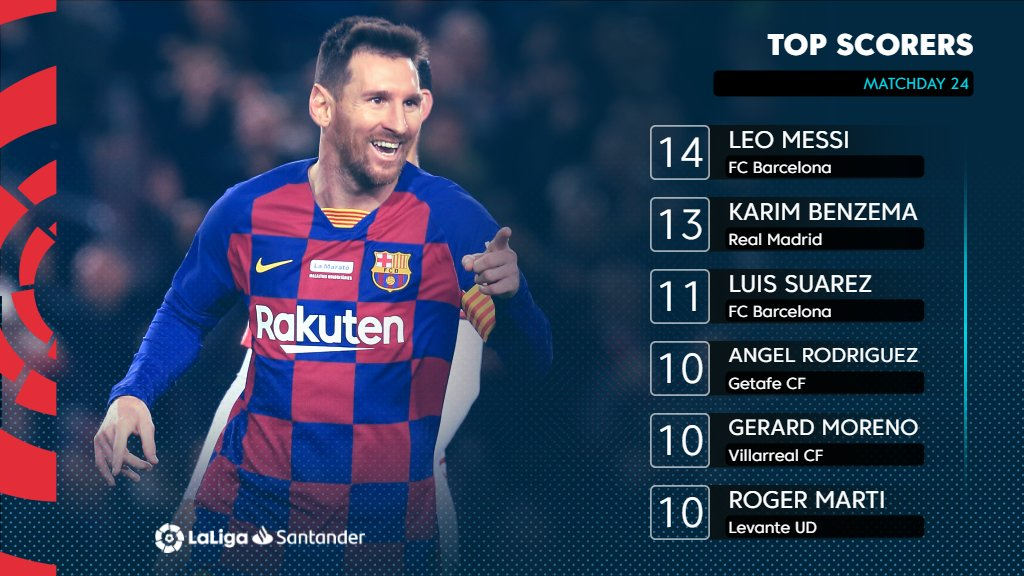 RT @LaLigaEN: Leo Messi remains top of the scoring charts in #LaLigaSantander. 👑⚽️ https://t.co/4bofPTolD5