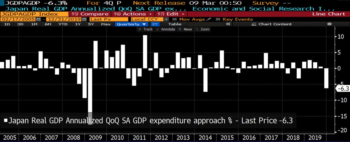 Wow! #Japan's economy shrunk by a whopping 6.3% annualized in Q4. Biggest decline in #GDP since Q2 2014 and second-biggest drop since the Great Financial Crisis.