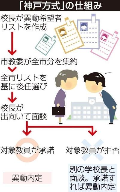 2020 異動 神戸 教職員 市