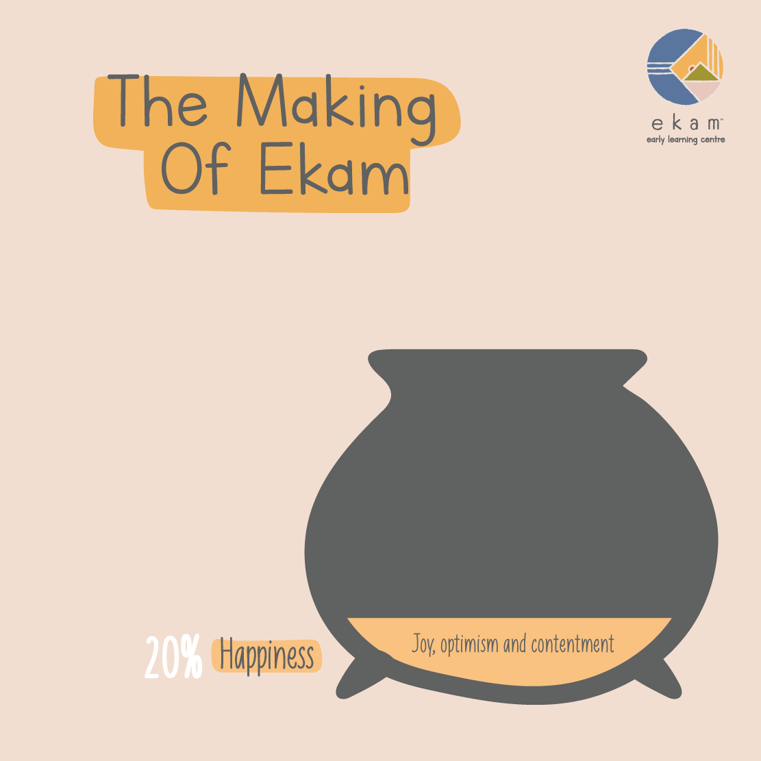 We have been cooking something exciting and special. At Ekam, Happiness is the first ingredient in the recipe for learning. Having space for students to discover the joy of learning is essential. The countdown to the launch has now begun #12daystogo