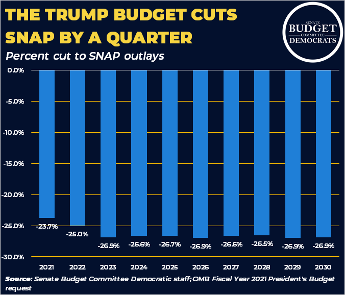 @SenSanders The SNAP cuts in Trump's budget are both massive and immediate. SNAP benefits are already small - just $1.40 per person per meal. Cutting the program by a quarter is extremely cruel.