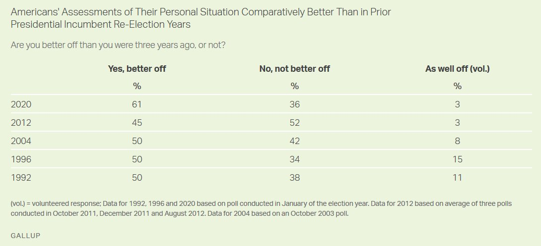 Gallup: 60% of Americans say they are better off now than when Trump took office compared to just 36% who say they are not.  That is higher than during the reelection campaigns of Obama, W, Clinton, or HW Bush.  60% of independents say they're better off than three years ago.