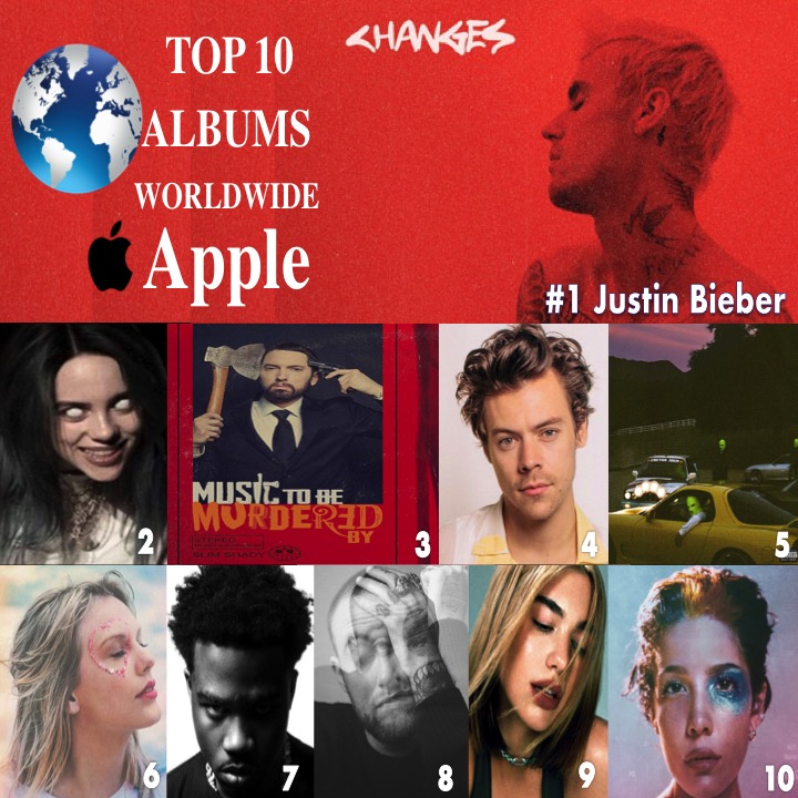 🔝🔟ALBUMS ON🌎Apple 1⃣Changes #JustinBieber  2⃣WhenWeAll...#BillieEilish 3⃣MusicToBeMurderedBy #Eminem 4⃣FineLine #HarryStyles 5⃣ #JACKBOYS #travisscott 6⃣Lover #TaylorSwift 7⃣PleaseExcuseMeFor..#RoddyRicch 8⃣Circles #macmiller 9⃣FutureNostalgia #DuaLipa 🔟Manic #Halsey