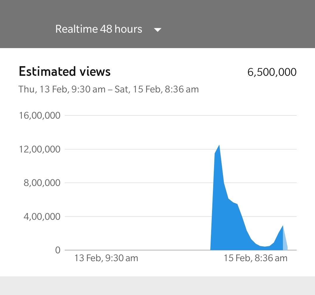 #Thalapathy's effective #KuttiStory reaching out to over 6.5 MILLION just like that! 😎🎶  ➡️   @actorvijay @VijaySethuOffl @anirudhofficial @Jagadishbliss @XBFilmCreators @Dir_Lokesh @Arunrajakamaraj   #Master #MasterSingle #NoTensionBaby